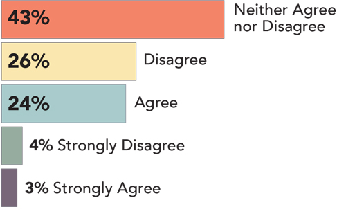 43% Neither Agree nor Disagree, 26% Disagree, 24% Agree, 4% Strongly Disagree, 3% Strongly Agree