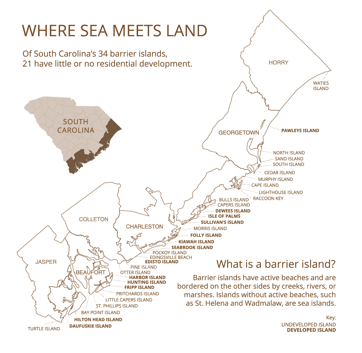 A map of coastal South Carolina lists 34 barrier islands, 21 of which have little to no development.