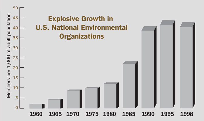 A chart shows a huge growth in environmental organizations.