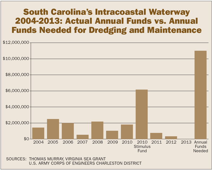 Chart showing that annual funding for dredging is far outpaced by need.