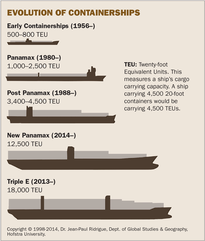 Graphic of the evolution of containerships, showing that they have increased 36 times in capacity since 1956.