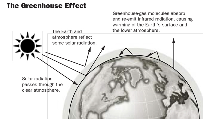 The Greenhouse Effect: Solar radiation passes through the clear atmosphere. The earth and atmosphere relect some solar radiation. Greenhouse-gas molecules absorb and re-emit infrared radiation, causing warming of the Earth's surface and the lower atmosphere.