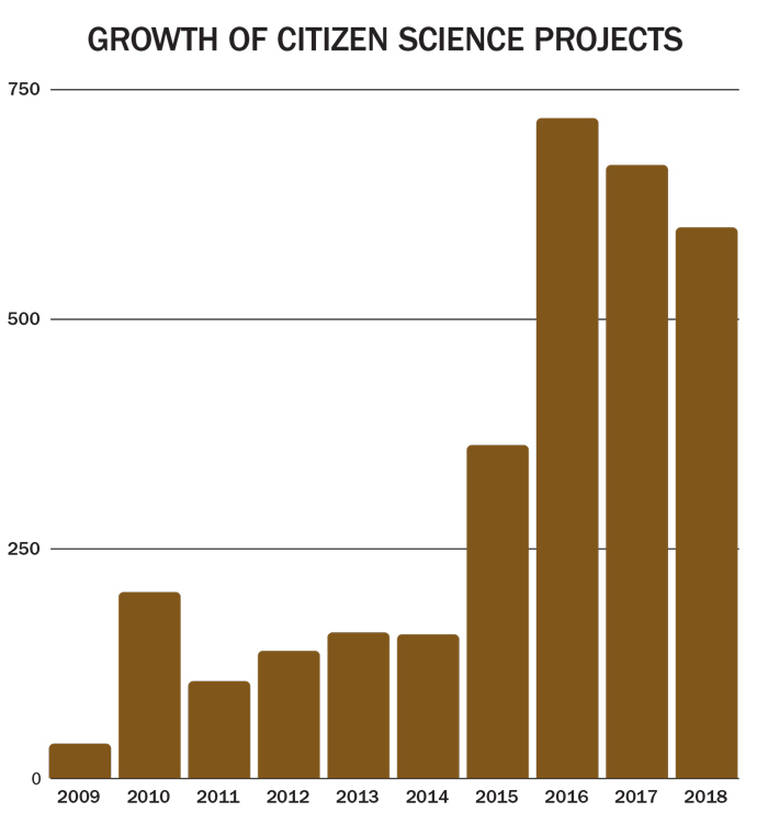 A chart shows that the growth of citizen science projects increased substantially starting in 2016.
