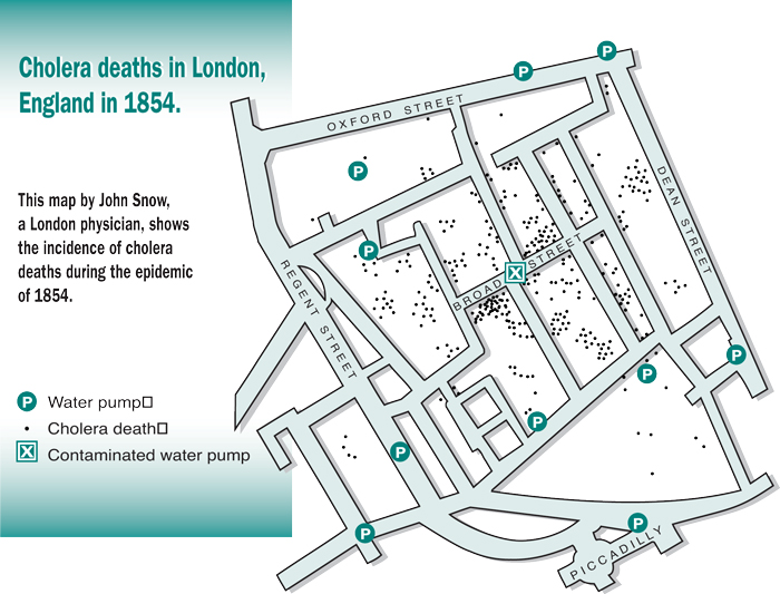 A map by John Snow, a London physician, shows the incidence of cholera deaths during the epidemic of 1854.