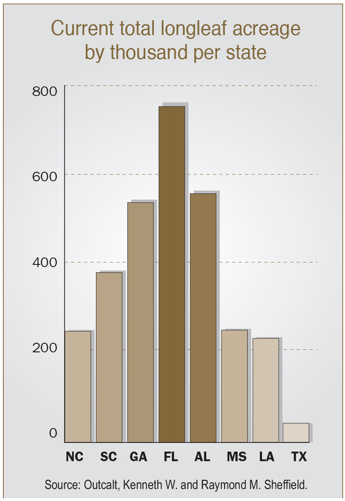Current total longleaf acreage by thousand per state.