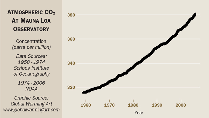 A chart shows that levels of carbon dioxide in the atmosphere have risen from 280 parts per million before the industrial revolution (which began about 1750) to 380 parts per million by the early 2000's.