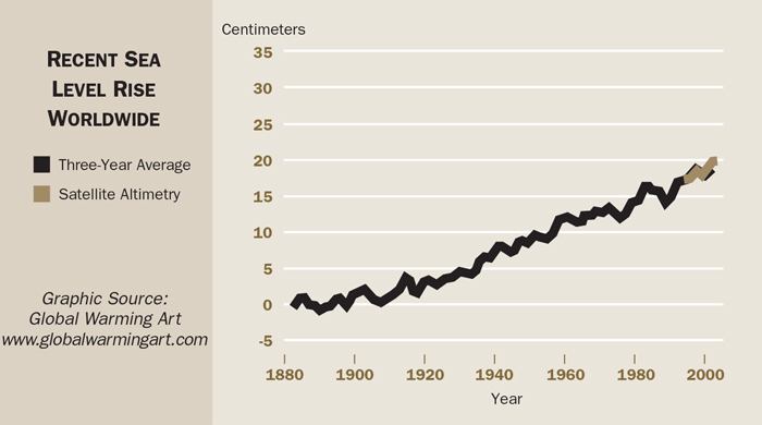 A graph shows that sea-level rise has trended upward since the 1800's.