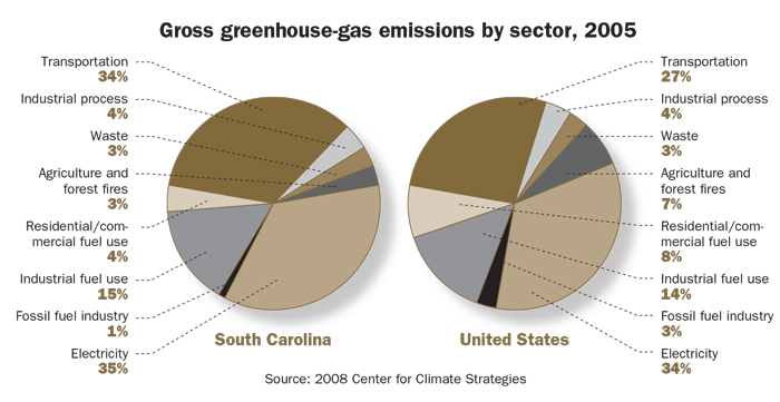 A chart shows that transportation contributes heavily to greenhouse gas emissions, and compares South Carolina to national averages.