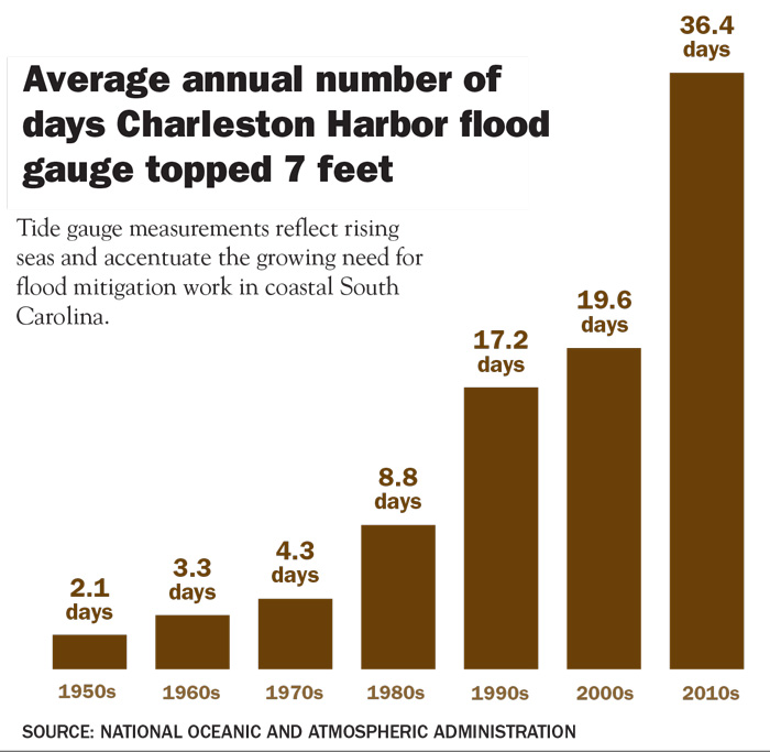 A chart showing the average annual number of days Charleston Harbor flood gauge topped 7 feet. It has risen from 2.1 days in the 1950s to 36.4 in the 2010s.