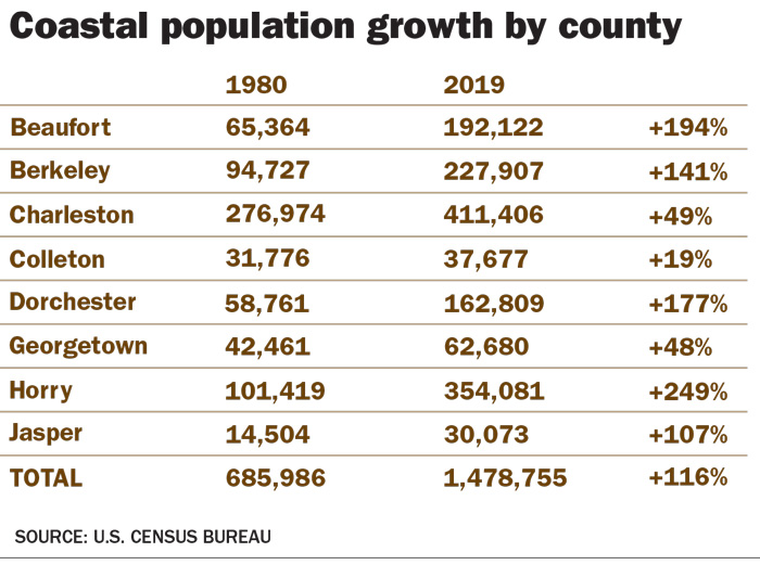 A chart showing population growth for each of the 8 coastal counties, an average of 116% growth.